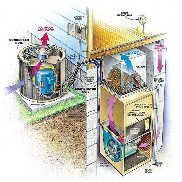 Air Conditioning Basics For Beginners